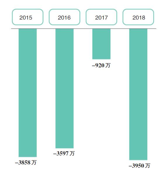 寶能系再攪江湖 8年來寶能系進出上市公司超120家