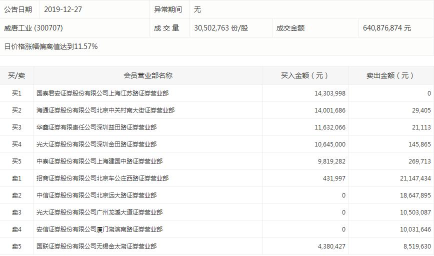 <a href=http://300707.jtxxol.com class=red>威唐工业</a>