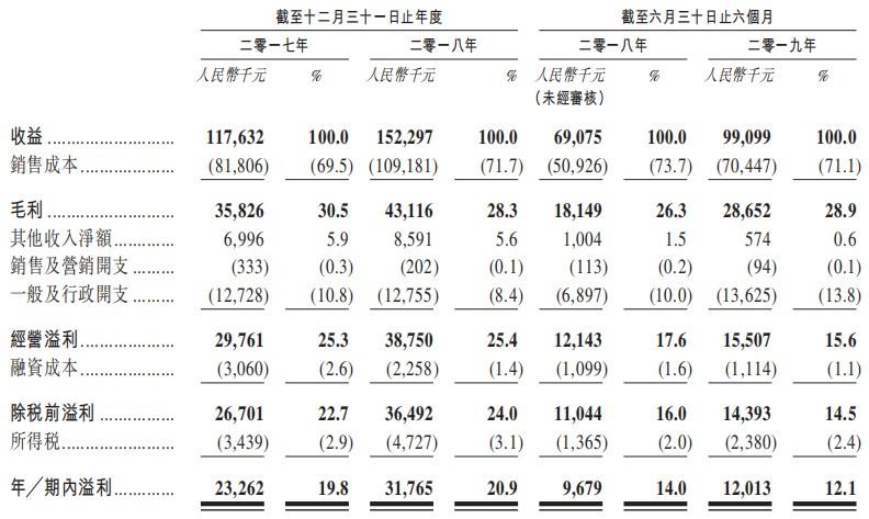 玻璃厂商中国宏光通过港交所创业板聆讯 材料成本占总生产成本逾90%
