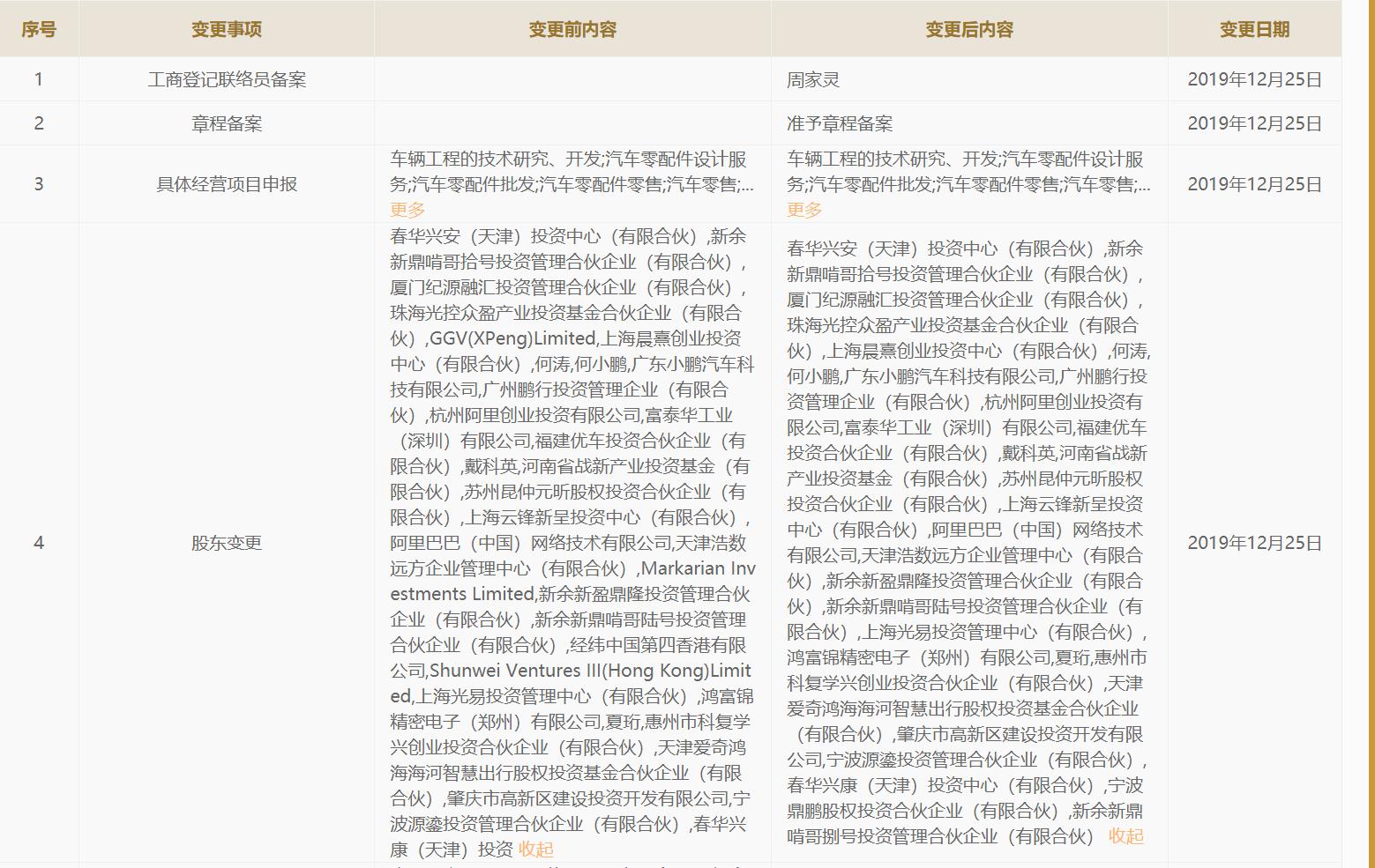 外资股东退出 小鹏汽车称属正常海外重组