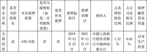 冠城大通:丰榕投资质押670万股股份