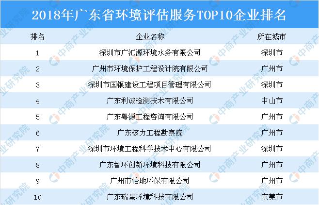 2018年广东省环境评估服务TOP10企业排行榜