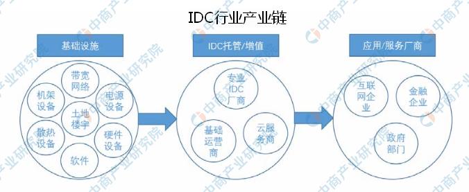 2020年中国互联网数据中心行业现状及发展趋势分析(图)