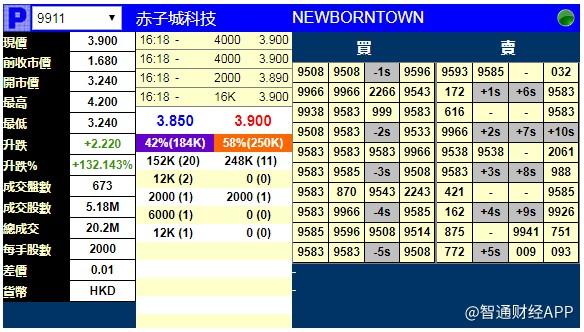 赤子城科技(09911)暗盘现涨132% 每手赚4440港元