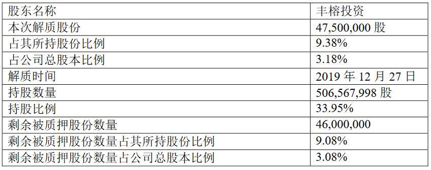 冠城大通:丰榕投资解除质押4750万股股份-中国网地产