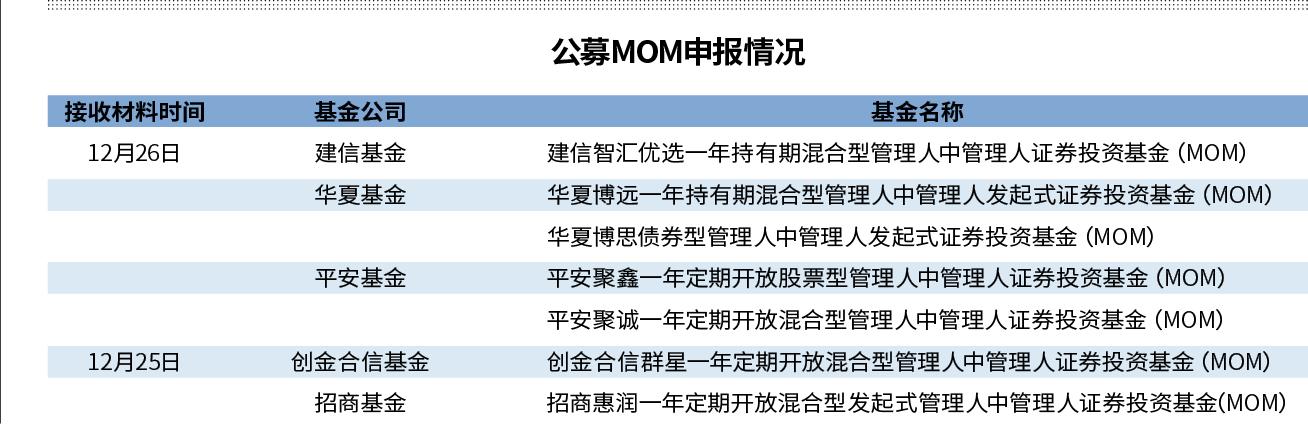 5公募抢报MOM  助力中长期资金入市