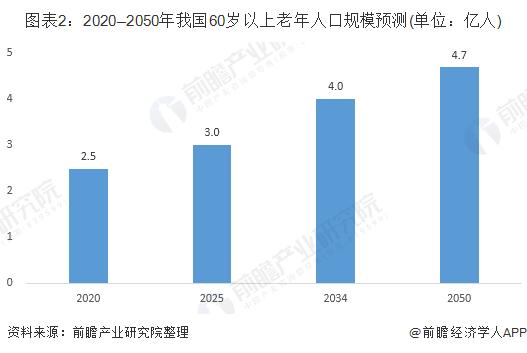 中国人口健康现状_中国人口老龄化现状
