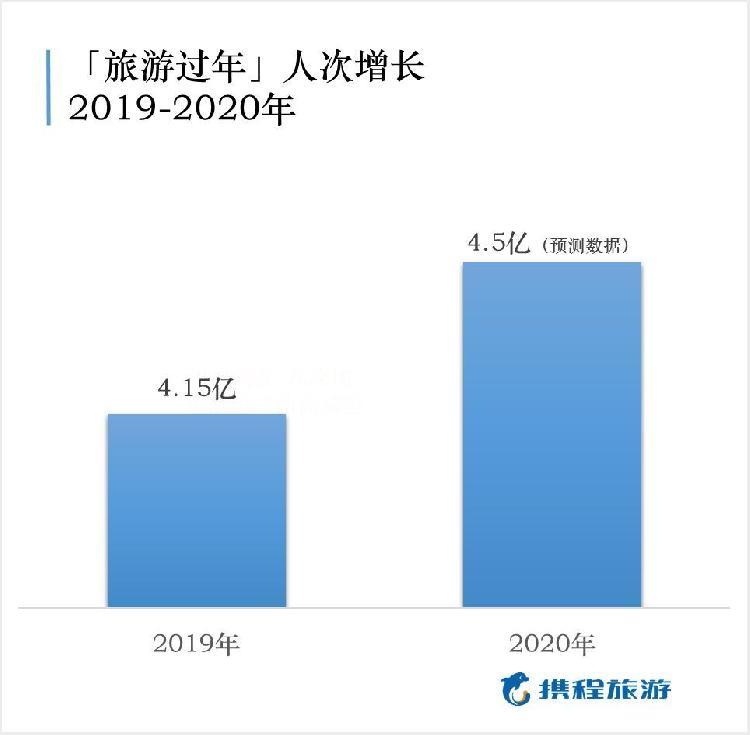 今年春节旅游人次预计4.5亿!重庆成热门自由行目的地