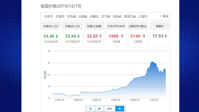 姚景元:猪价暴涨不完全是猪瘟的错。春节将至,猪肉价格还会上涨吗?