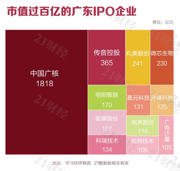 广东34家排名第一 催生了96位亿万富豪