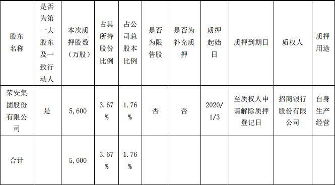 <a href=http://000517.jtxxol.com class=red>荣安地产</a>:荣安集团质押5600万股股份