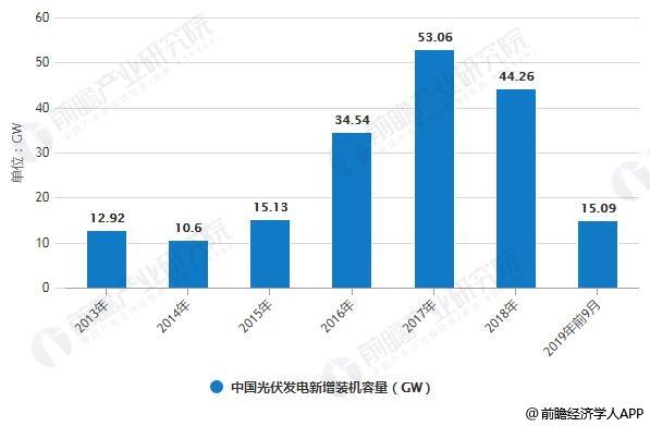 2019年中国光伏发电行业市场现状及发展趋势分析 531政策推动精细化、高质量转变