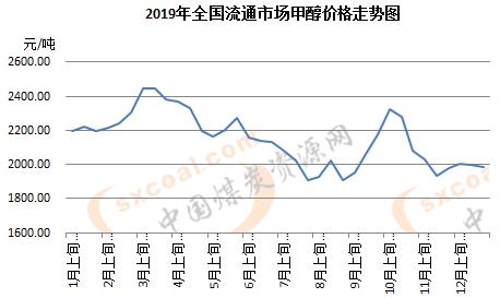 统计局:12月下旬全国甲醇市场旬环比跌0.4%