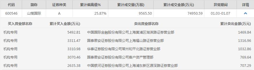 <a href=http://600546.jtxxol.com class=red>山煤国际</a>