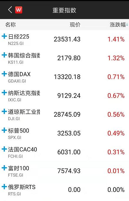 """""""零伤亡""""袭击!特朗普宣布新的经济制裁 全球市场""""涨""""声一片"""