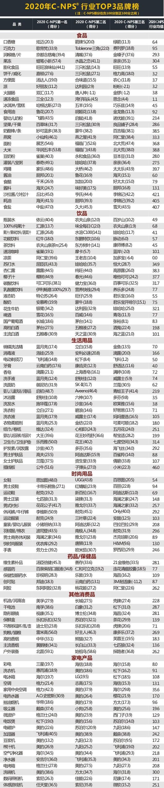Chnbrand发布2020年中国顾客推荐度指数(C-NPS)