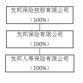 友邦人寿的轮廓开始显现:37亿元的注册资本依然扎根上海