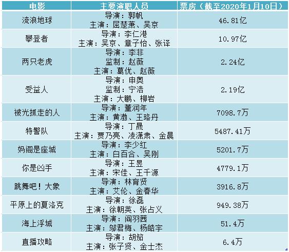 """一年12部影片仅4部过亿、最低6.4万 北京文化的2019有点""""忐忑"""""""