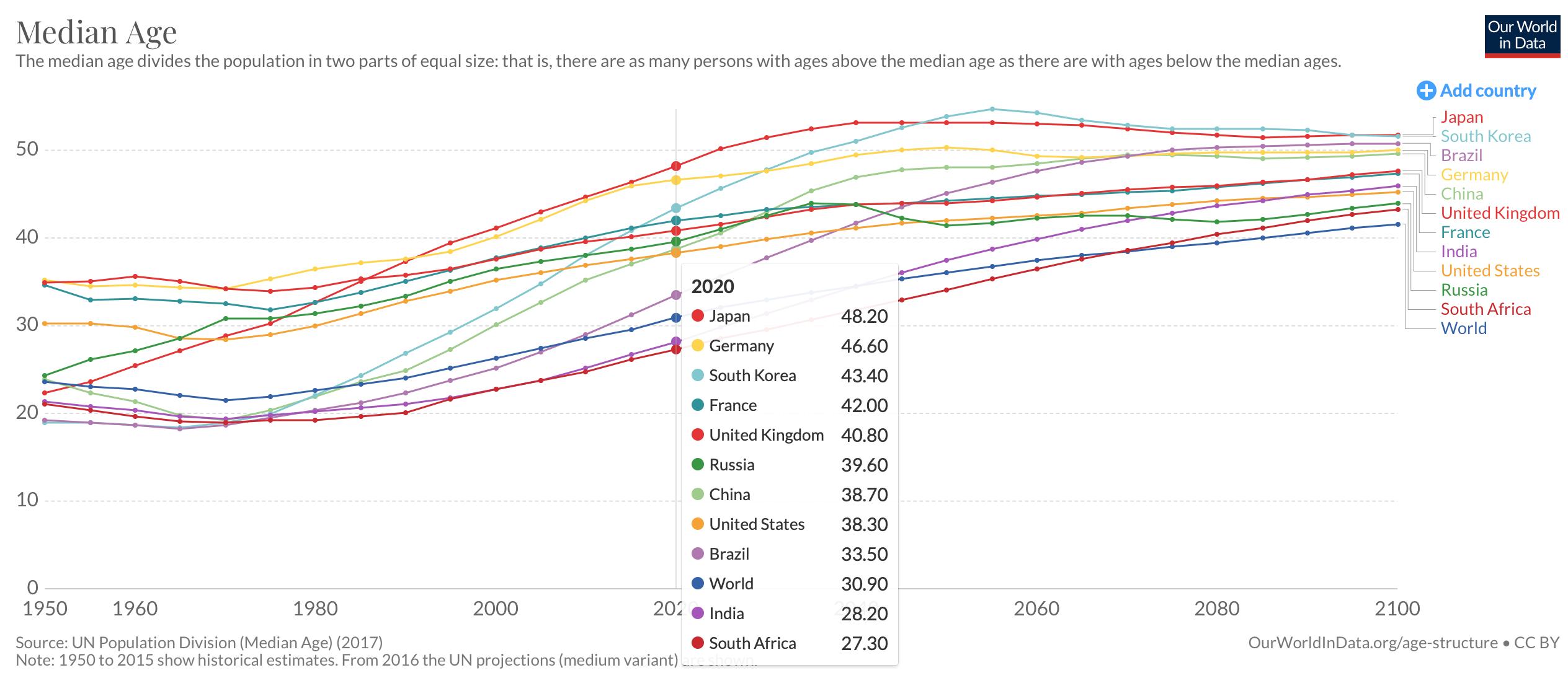 韩国人平均年龄达42.6岁 2020年中国一半人超38.7岁