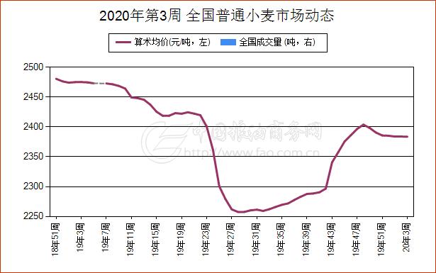1月14日河南省普通小麦报价维持平稳