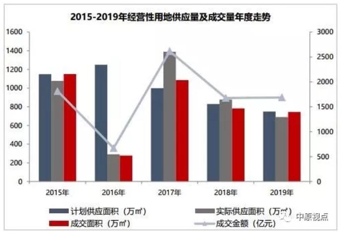 机构:2019年北京经营性用地成交楼面价22660元/㎡