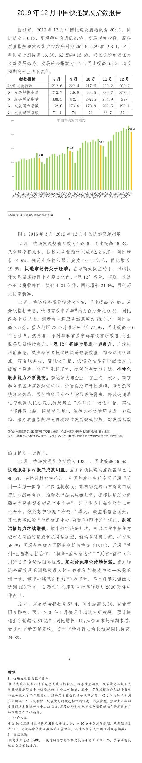 2019年12月中国快递发展指数为208.2