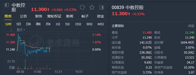 """中银国际:将中国教育控股(00839)目标价提高至15.1港元,以维持""""买入""""评级"""