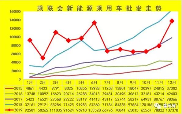 乘联会:2019年新能源乘用车批发106万台