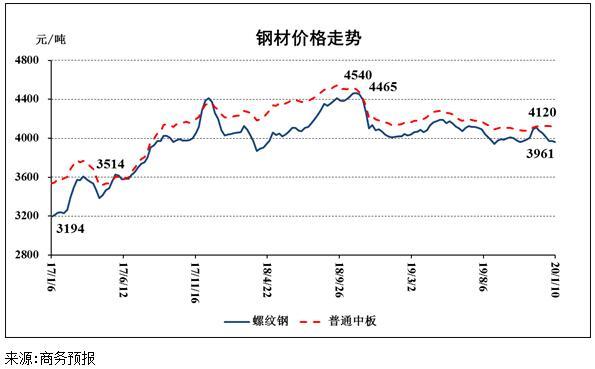 商务部:1月6日至12日钢材价格略有下降