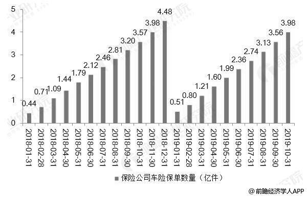 2018-2019年前10月中国保险公司车险保单投保数量累计值统计情况