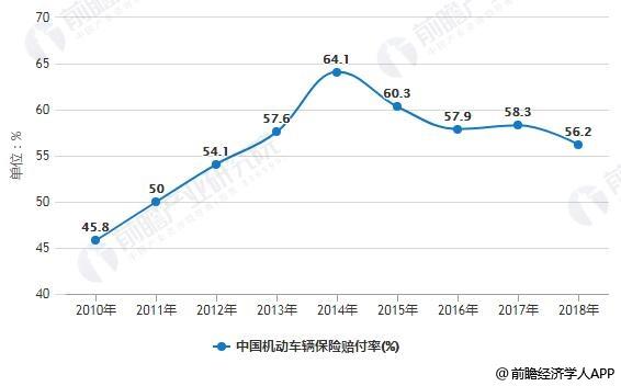 2010-2018年中国机动车辆保险赔付率变化情况