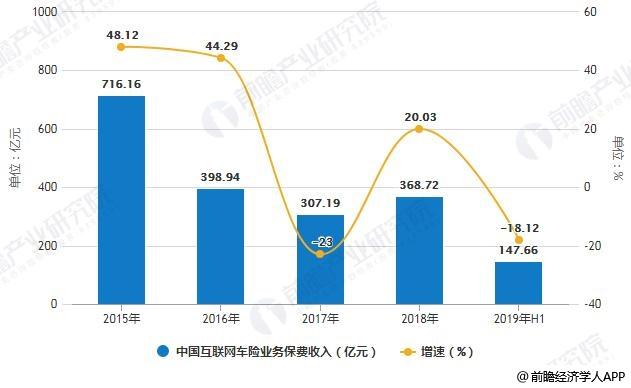 2015-2019年H1中国互联网车险业务保费收入统计及增长情况