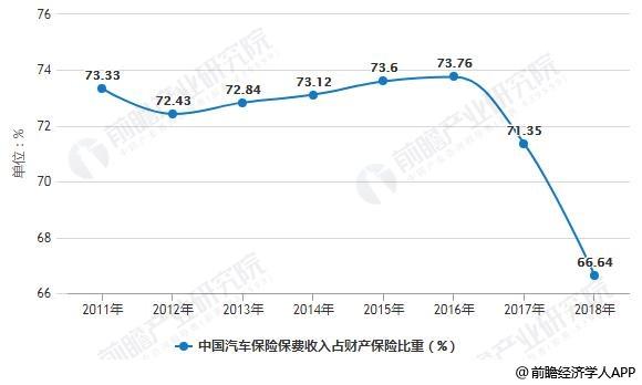 2011-2018年中国汽车保险保费收入占财产保险比重变化情况