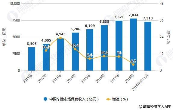 2011-2019年前11月中国车险市场保费收入统计及增长情况