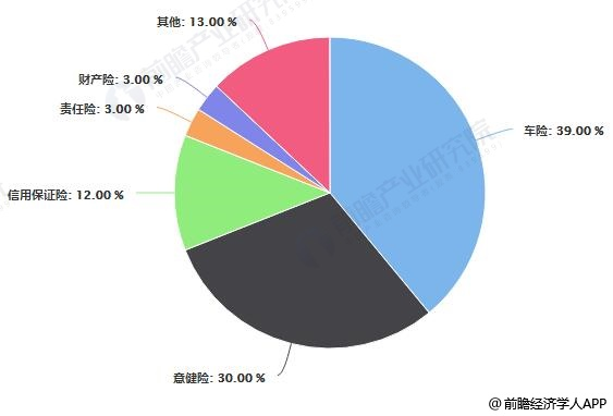 2019年H1中国互联网财险业务结构分析情况