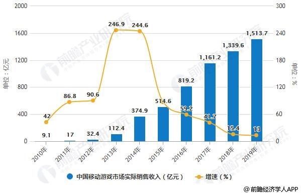 2010-2019年中国移动游戏市场实际销售收入统计及增长情况