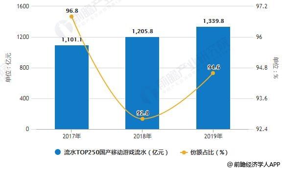 2017-2019年流水TOP250国产移动游戏流水及份额占比统计情况