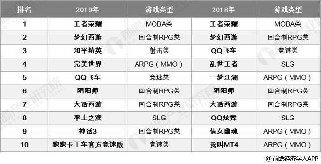 2018-2019年中国移动游戏流水测算榜TOP10情况
