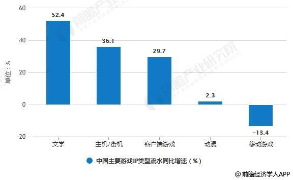 2019年中国主要游戏IP类型流水同比增速对比情况