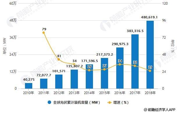 2010-2018年全球光伏累计装机容量统计及增长情况