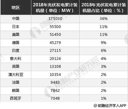 2018年全球主要国家光伏发电累计装机容量统计情况
