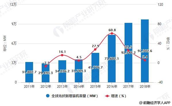 2011-2018年全球光伏新增装机容量统计及增长情况
