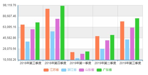 广东韩国gdp_韩国GDP和广东GDp