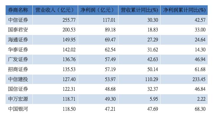 2019年1至12月累计营收前十位券商(资料来源:WIND)