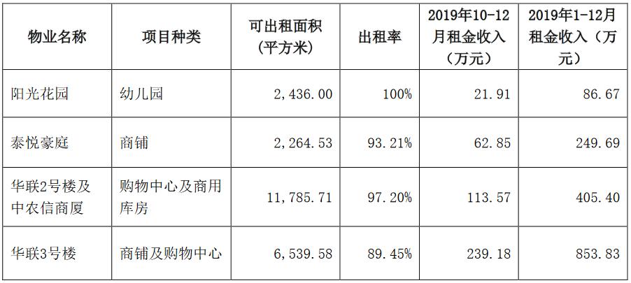 京投发展:2019年签约销售额65.64亿元