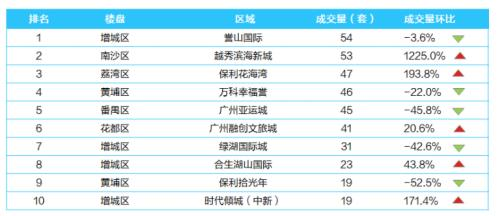 假期综折征去袭 上周广州个盘贩卖TOP一0排止榜缩火 _ 西方财富网