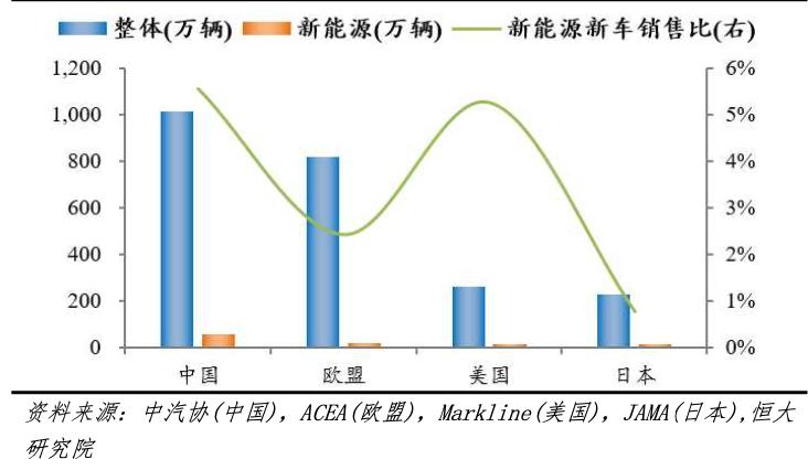 恒大研究院:中国新能源汽车产业已经确定先发优势和规模优势