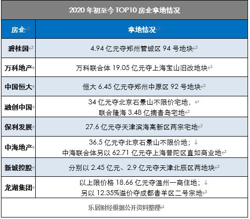 TOP10房企集体补仓 催暖地市