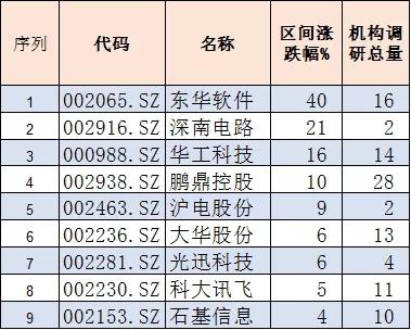 金融机构节前火爆调研9只科技龙头股:已被机构超800亿元重仓持有