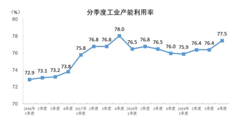 统计局:2019年四季度全国工业产能利用率为77.5%